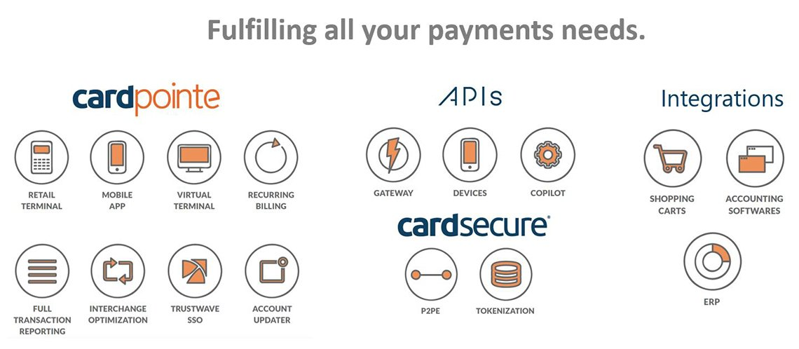 Credit Card Payment Needs